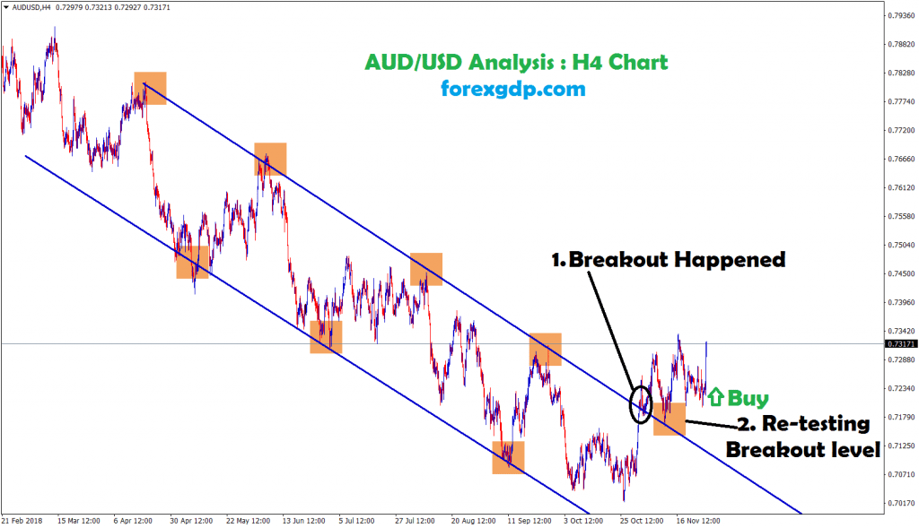 aud usd re-tested the breakout level