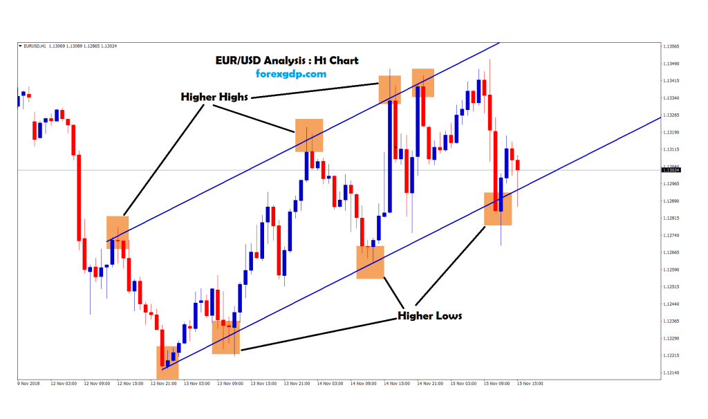 eur usd moving in an uptrend channel