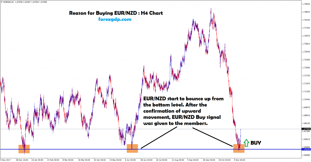 eur/nzd moving up after touched the bottom zone