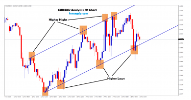 EURUSD moving between the trend in H1 chart