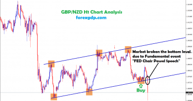 gbp/nzd broken the level due to FED chair powel speech