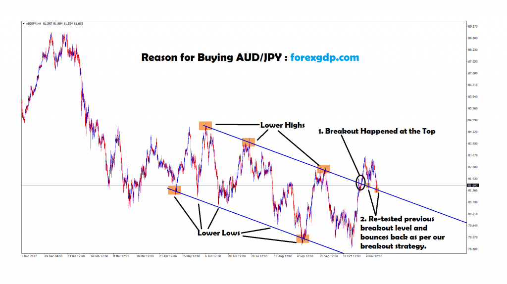 aud jpy re-tested previous breakout level and bounces back