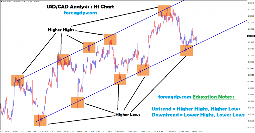 usd cad forms higher highs and higher lows