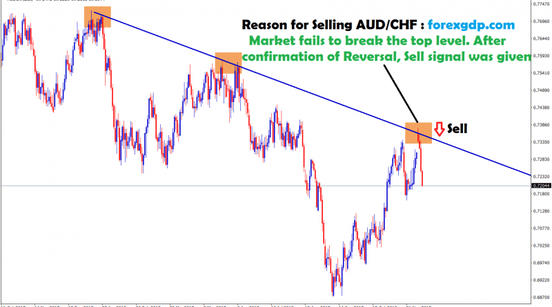 aud chf touched the top and start to reverse