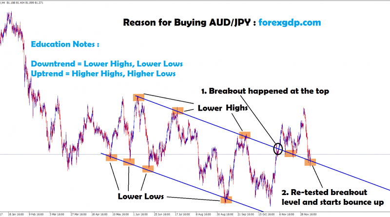 aud jpy re-tested the breakout level and starts to bounce up