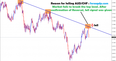 breakout fails and reversal confirmed in aud chf