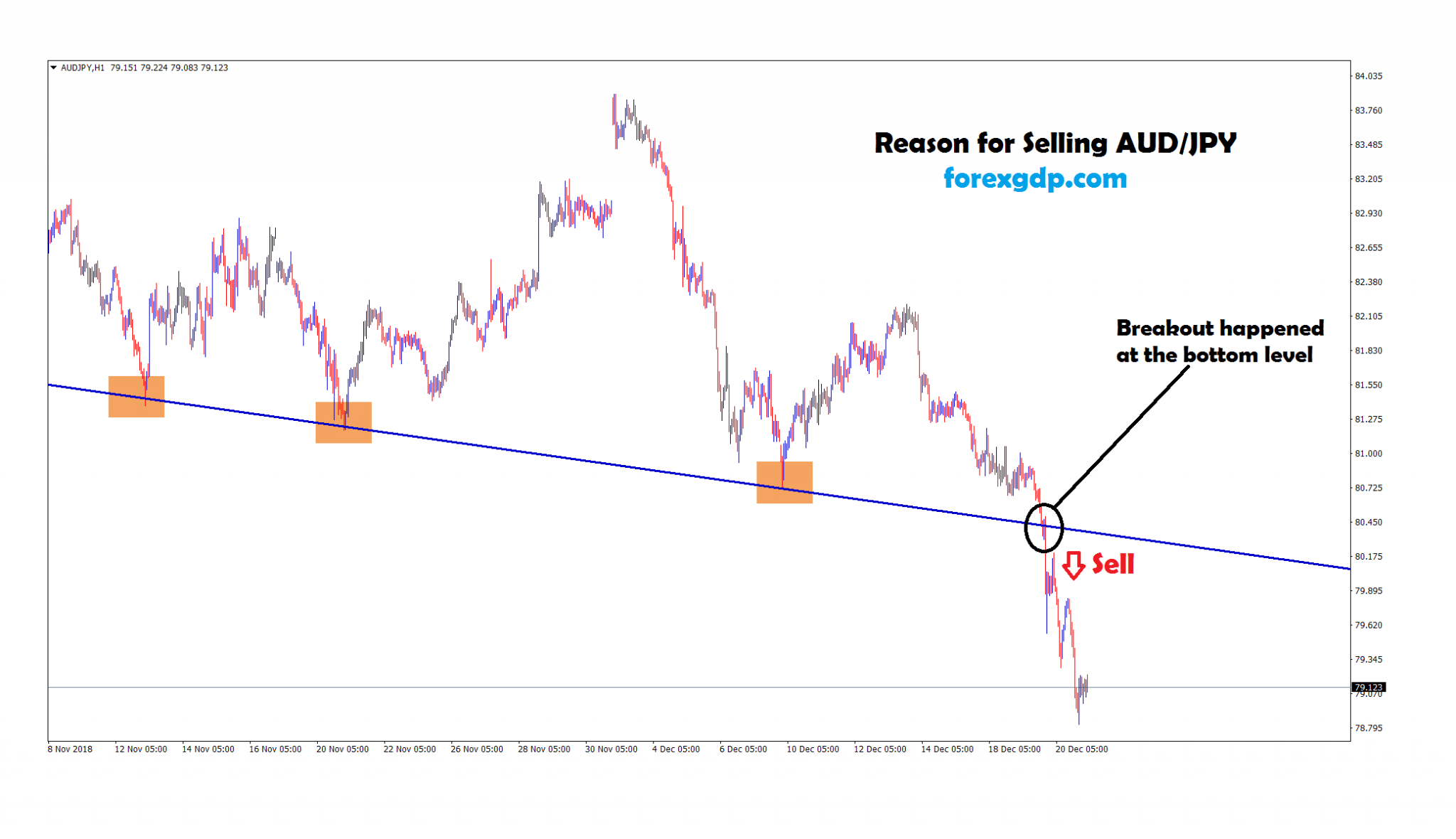 sell signal given after the breakout at the bottom