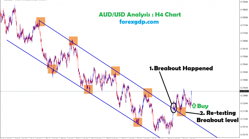 breakout and re-tested the breakout level in aud usd