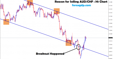 breakout happened at the bottom zone in aud chf