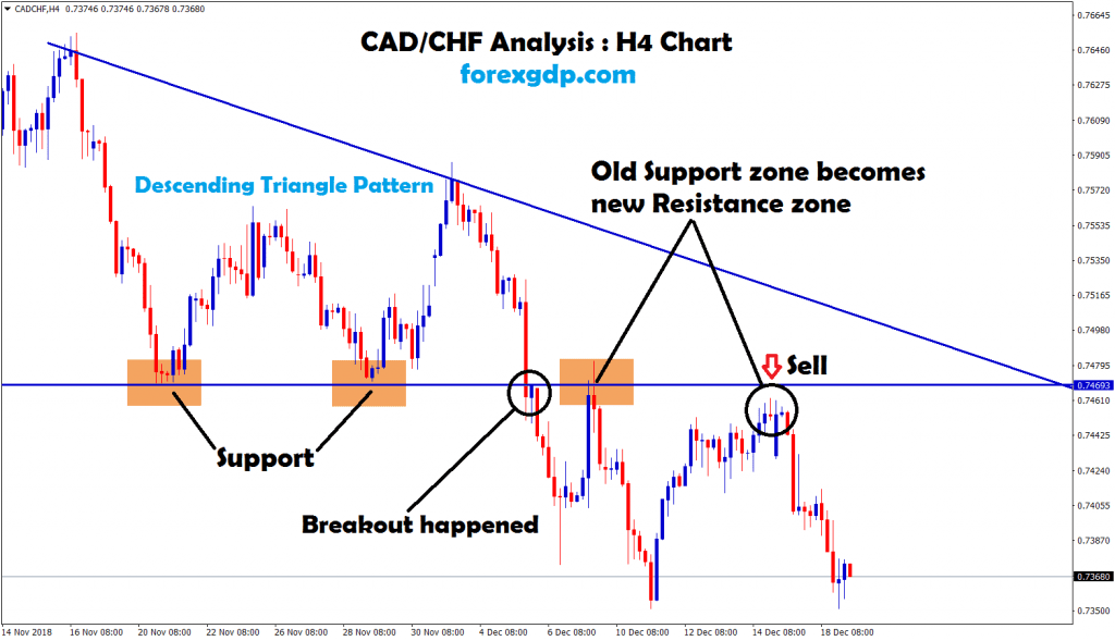 cadchf broken the triangle pattern in H4 chart