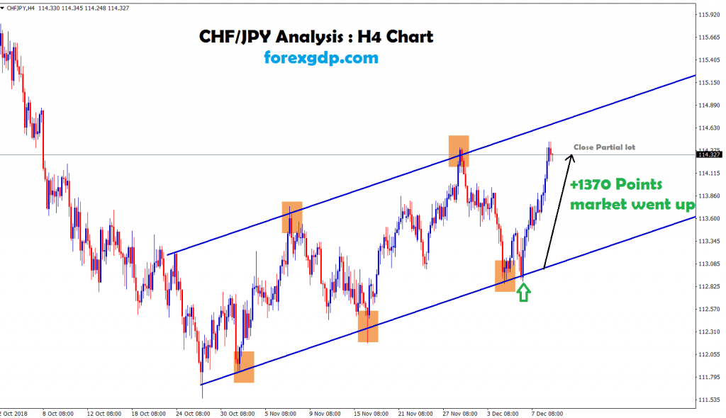 +1370 points went up in chf jpy H4 chart
