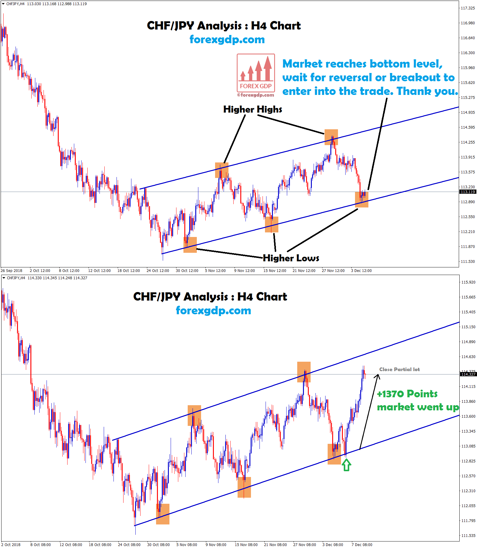 chf jpy buy signal forms higher highs,lows