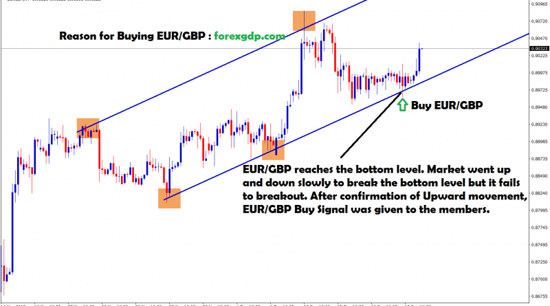 eru gbp fails to break and market went upward movements
