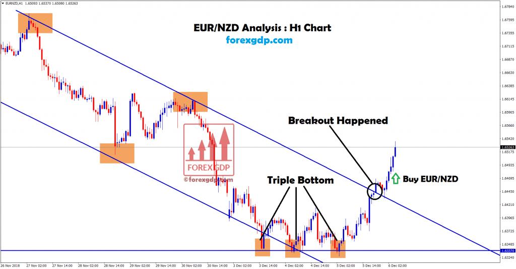 eur nzd hits triple bottom strategy