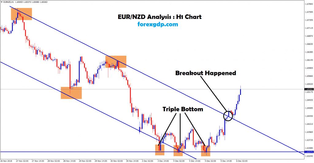 eur nzd broken the top in H1 chart
