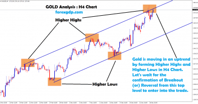 waiting for breakout or reversal from top level in gold