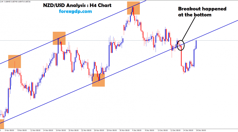 nzd usd broken the bottom zone in H4 chart