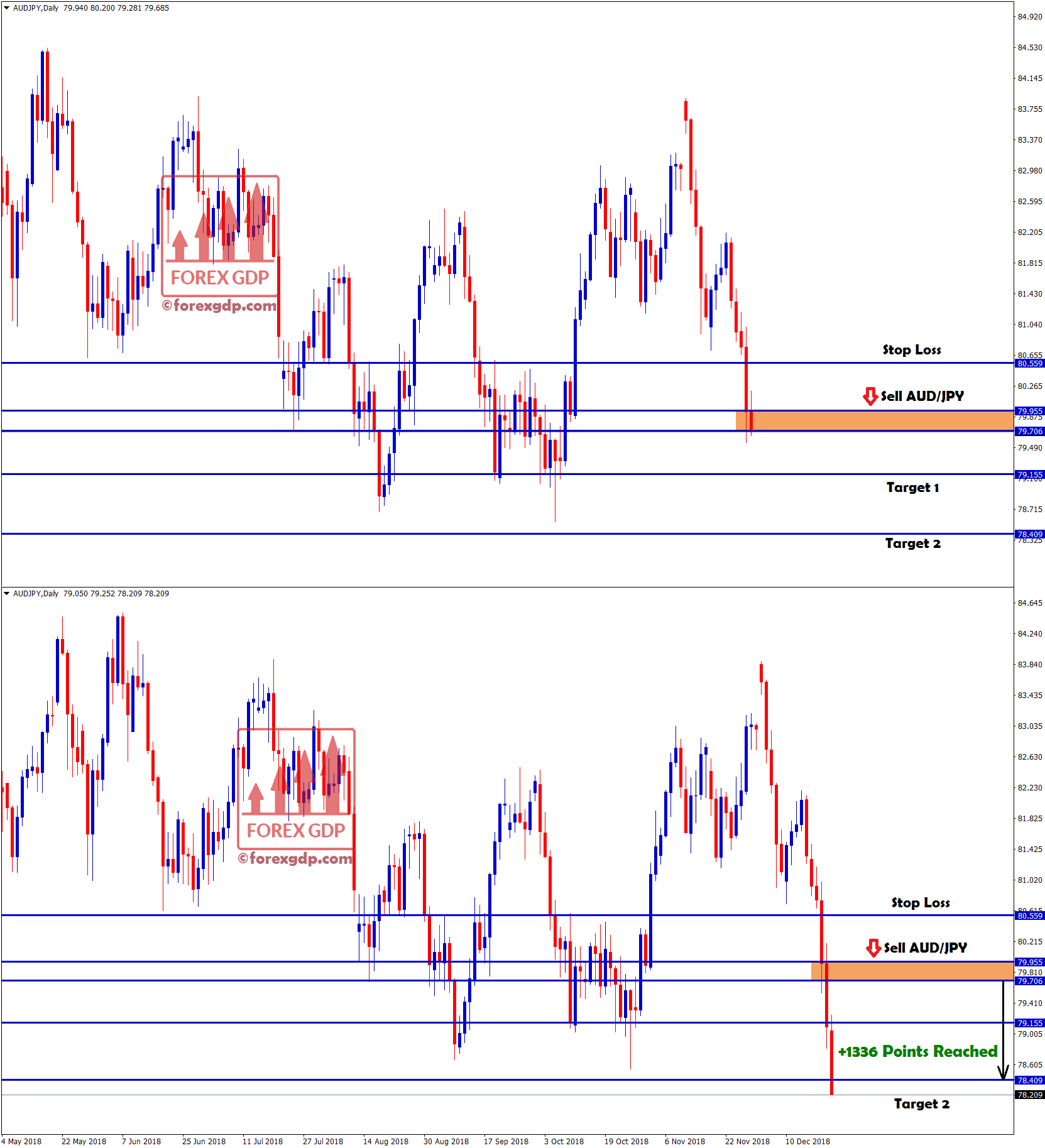 profit points hits in aud jpy sell signal