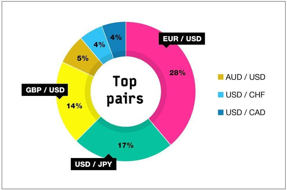 eur usd ,usd jpy, gbp usd are the top 3 pairs