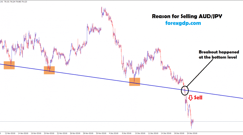 sell, breakout happened at the bottom zone in aud jpy
