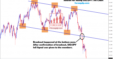 breakout confirmed ,so sell signal given