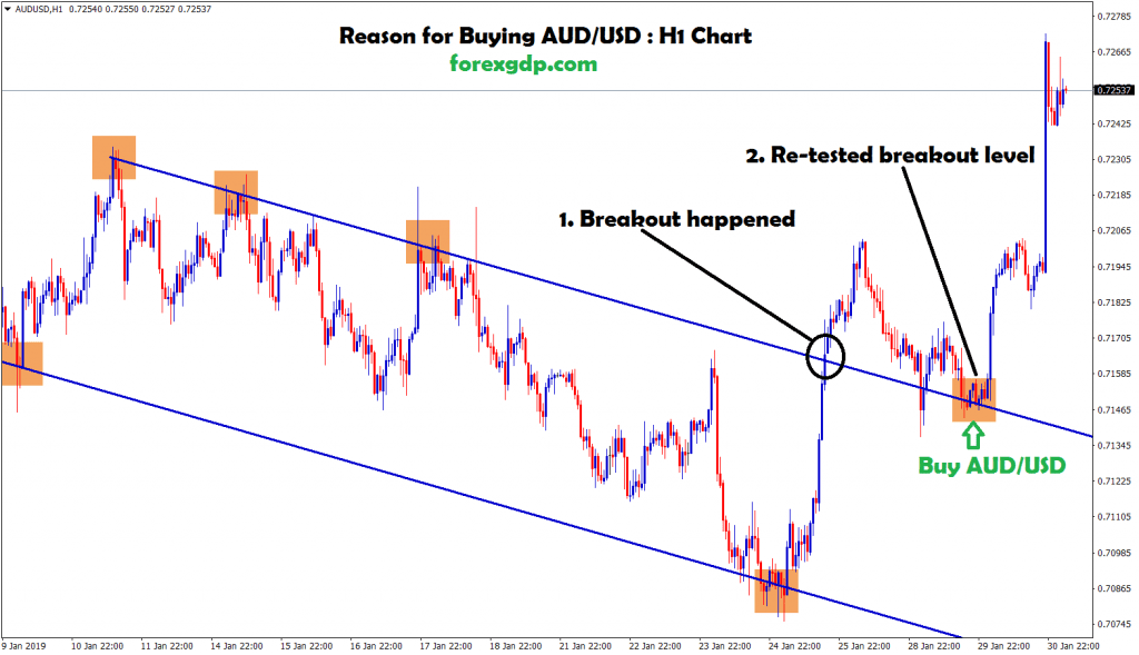 buy signal given after retested breakout level in aud usd