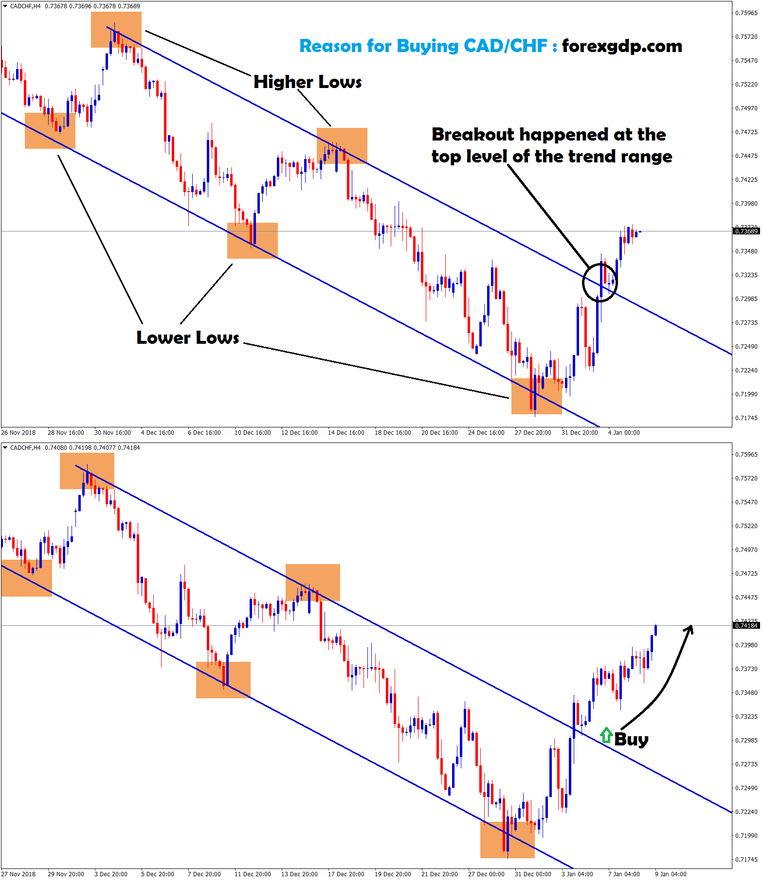 buy signal given in cad chf after broken the trend