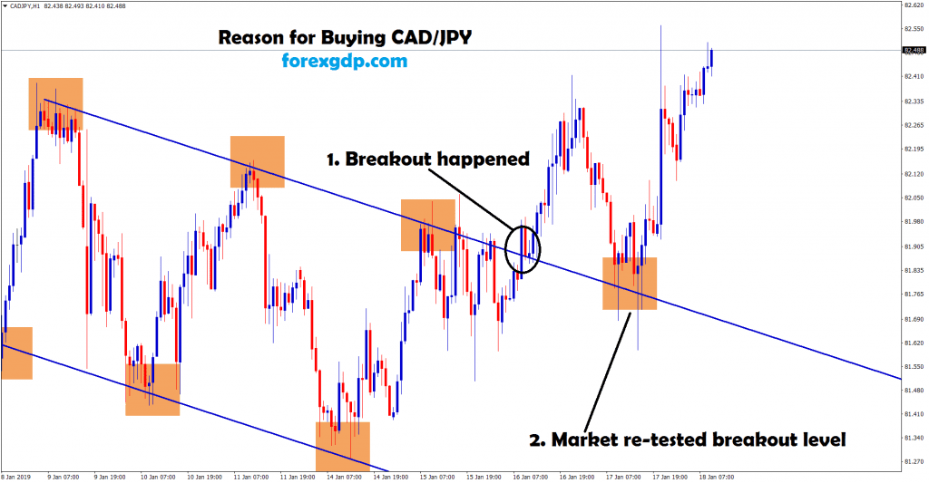 market re-tested the breakout level in cad/jpy