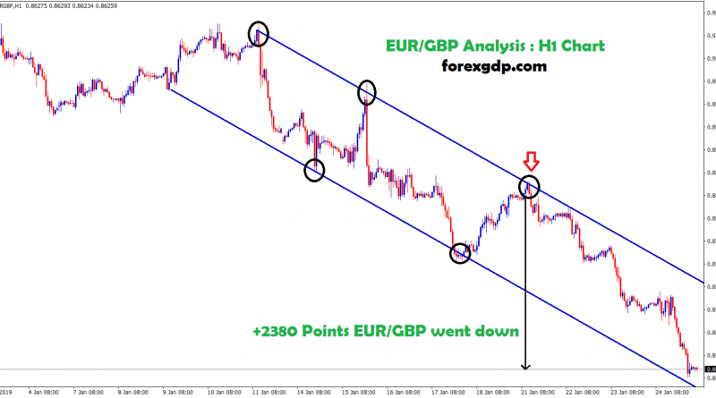H1 chart eur/gbp went down upto +2380