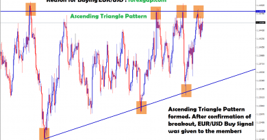 after confirmation of breakout buy signal will given in eur usd