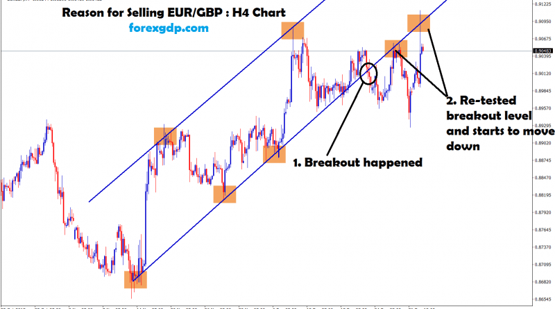 re-tested breakout level and starts to move down in eur/gbp
