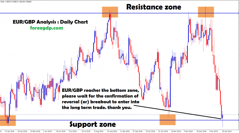 waiting to enter into long term trade in eur/gbp