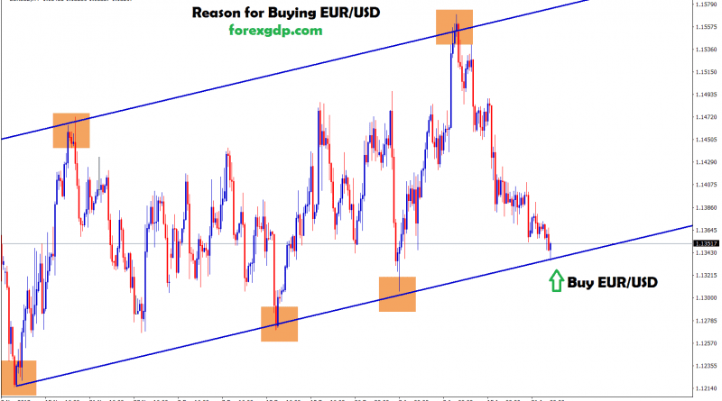 eur usd moving in an uptrend