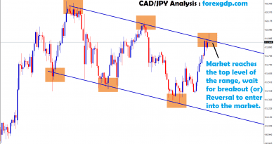 breakout or reversal to enter into market in cad/jpy