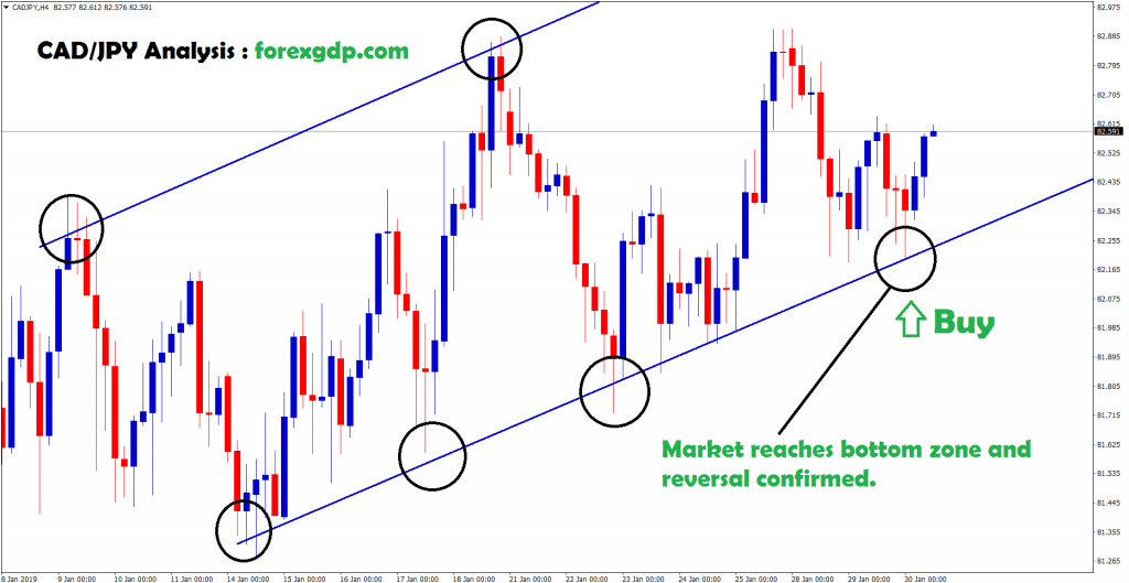market reached bottom zone and reversal confirmed in cad/jpy