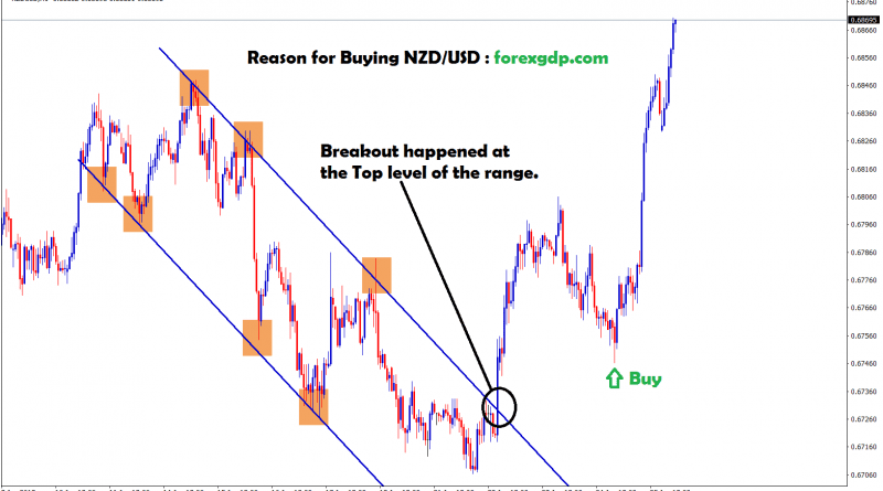 nzd usd breakout happened at the top level