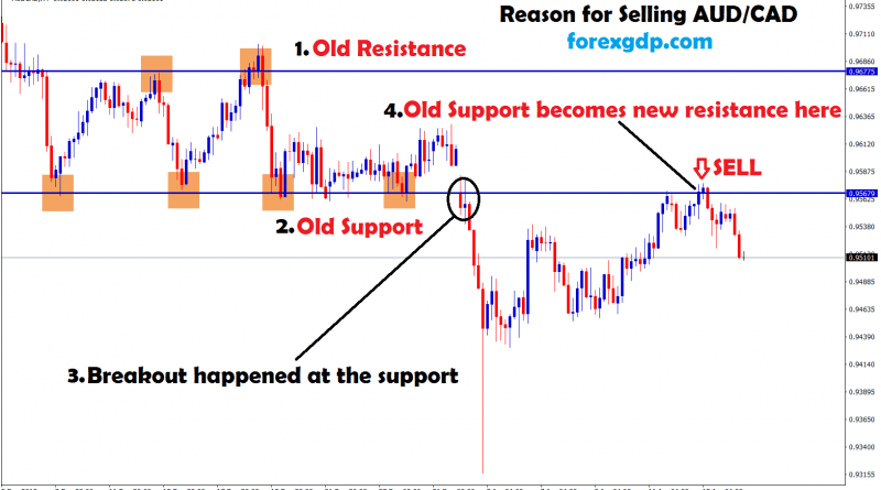 sell aud cad, old support becomes new resistance