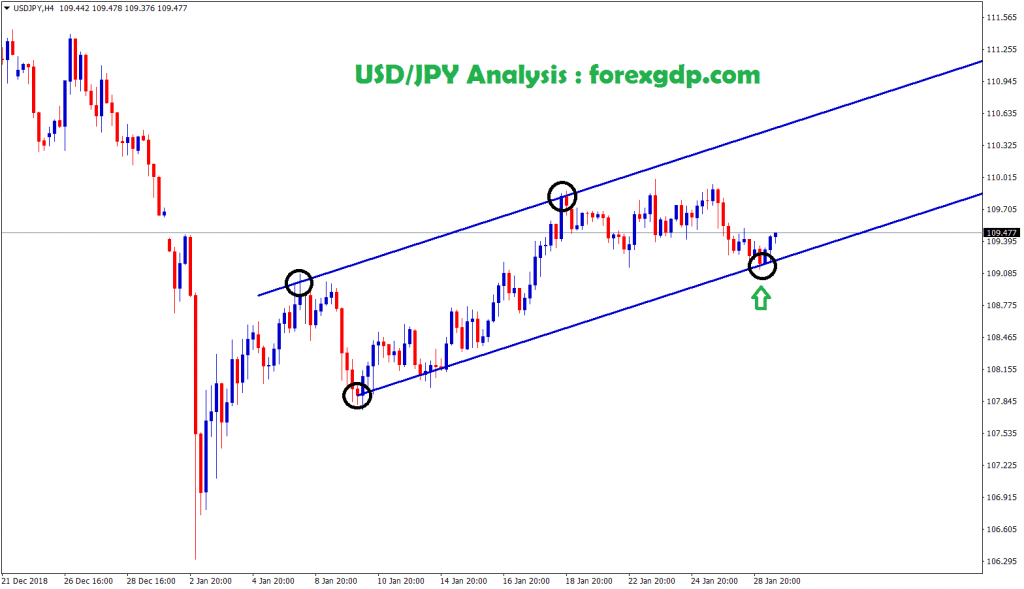 usd jpy moving in an uptrend between the channel