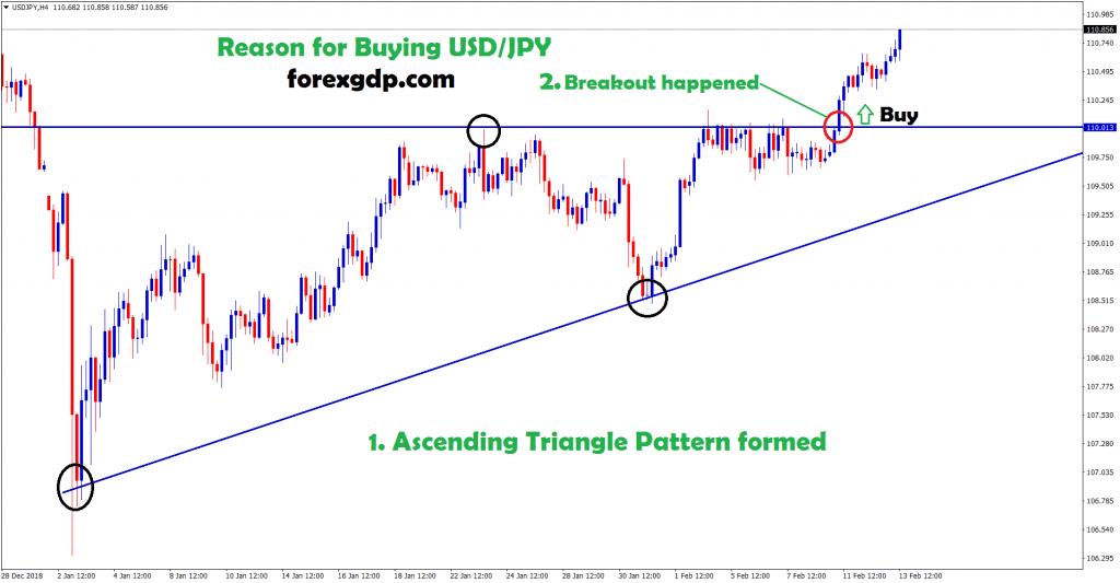 usd/jpy broken the triangle pattern