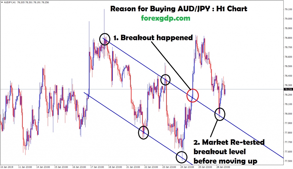 aud jpy breakout and re-tested the same level and moving up