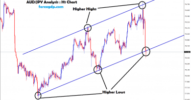 aud jpy forms higher highs and higher lows