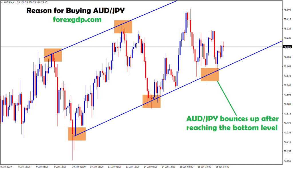 aud jpy moving between trend in H1 chart