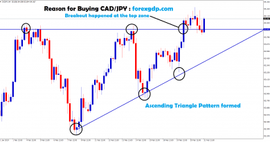 cad/jpy broken the ascending triangle pattern