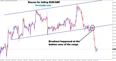 eur gbp broken the bottom zone in H1 time frame