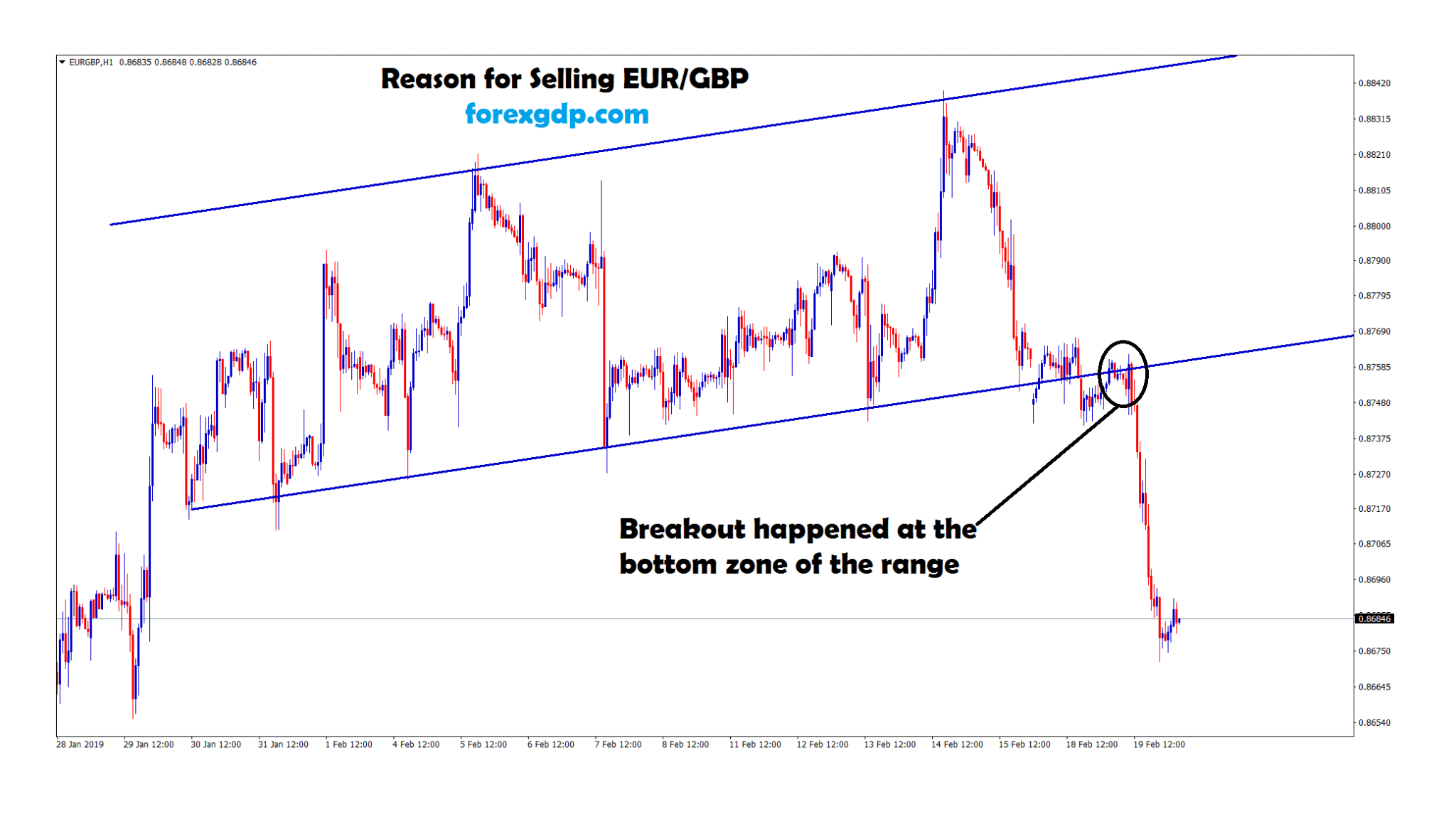 breakout happened at the bottom zone of the range in eur gbp