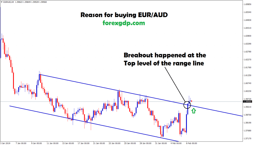 eur/aud moving in an downtrend channel