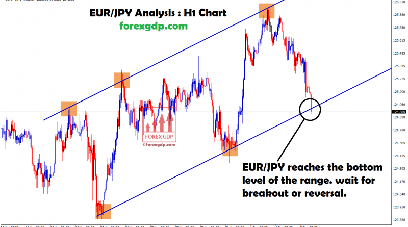 eur/jpy touched the bottom ,waiting for breakout or reversal