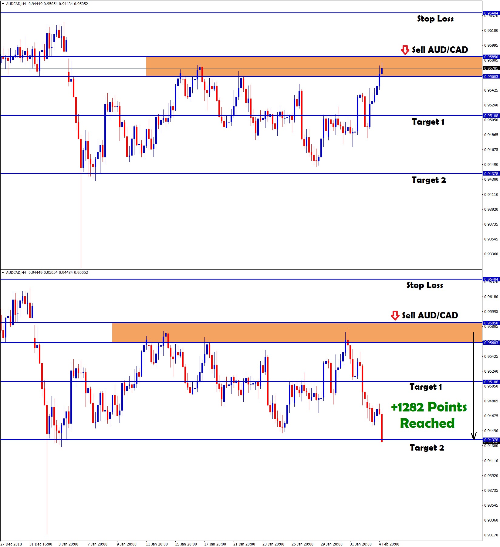 hits target 2 with +1282 points profit made in aud/cad sell signal