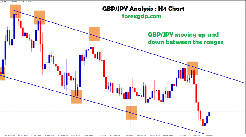 gbp jpy moving between the ranges