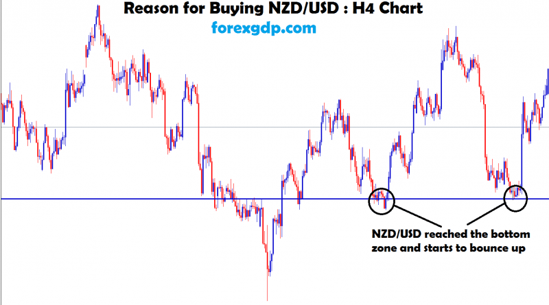 nzd/usd after touched the bottom zone starts to move up